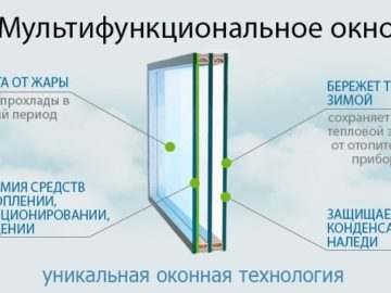 Стеклопакет с мультифункциональным стеклом