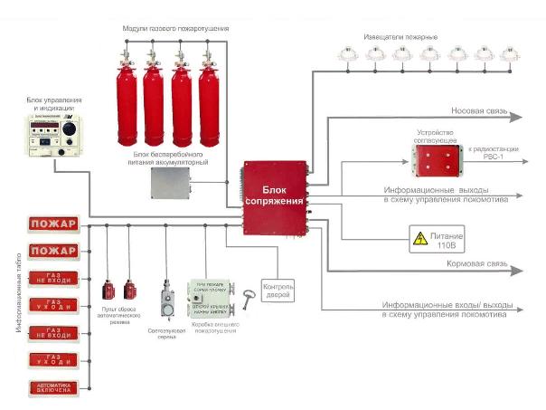 Установка систем газового пожаротушения