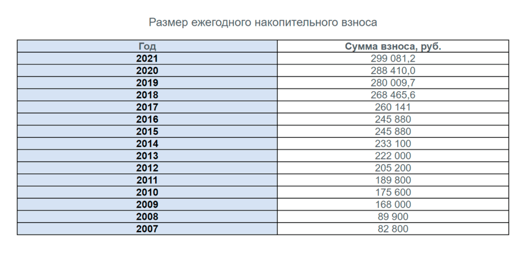 Ежемесячная сумма по военной ипотеке в 2021 году
